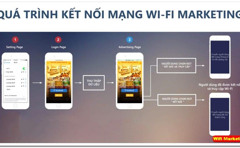 Kiến thức từ A-Z về Wifi Marketing doanh nghiệp cần biết trước khi thuê quảng cáo