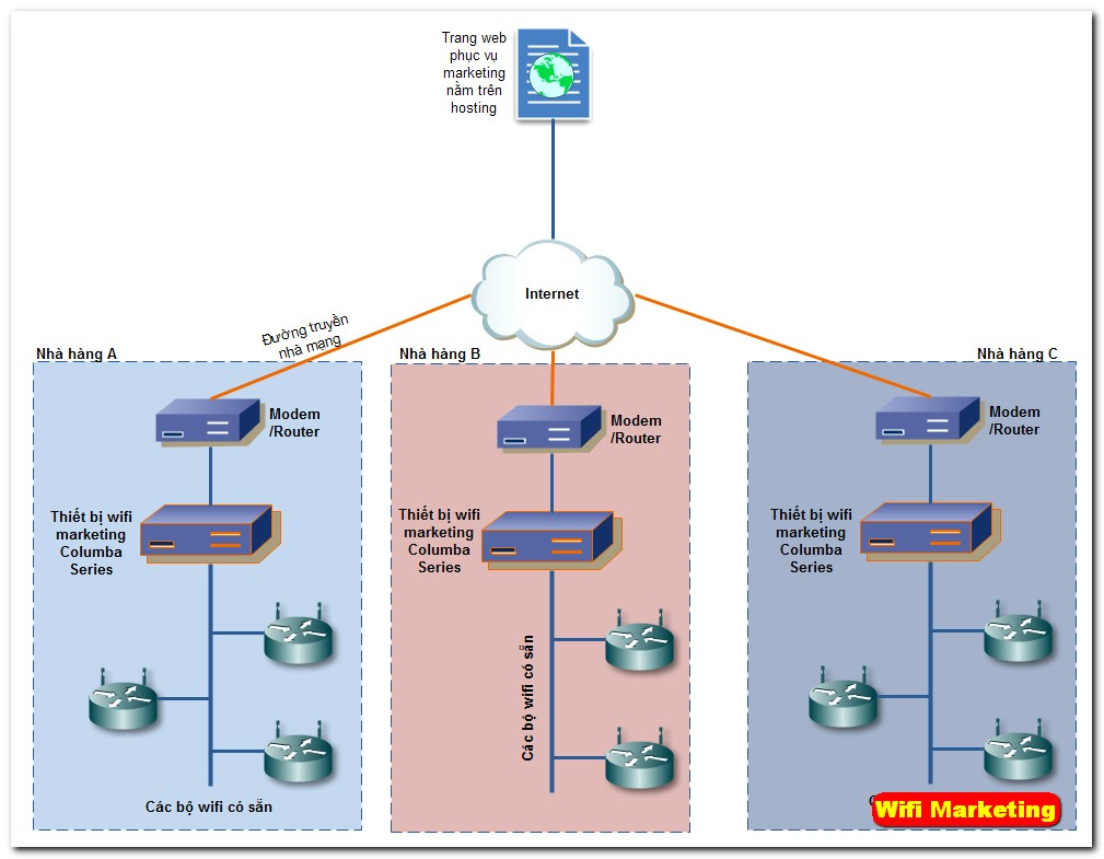 wifi marketing theo chuỗi