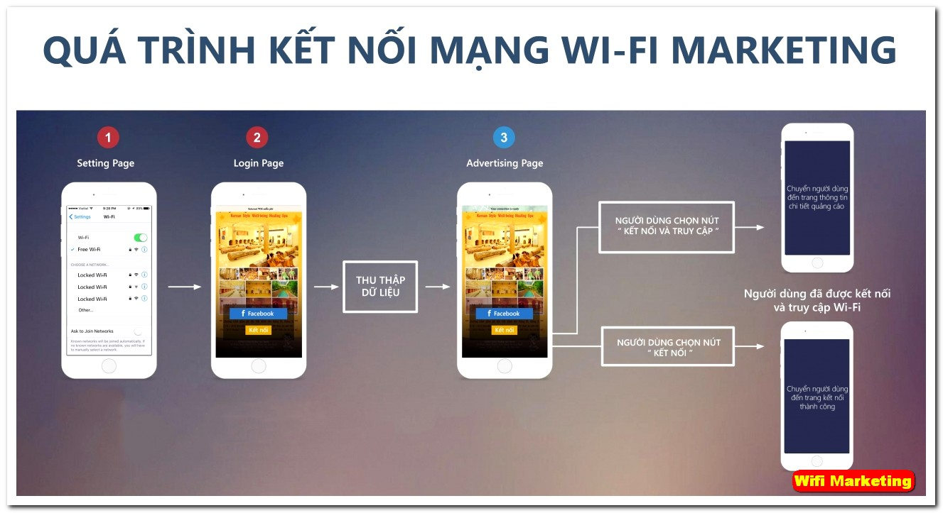 wifi-marketing