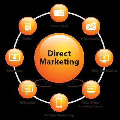 Marketing Trực Tiếp là gì? Những Thông Tin Tổng Hợp Marketing Trực Tiếp