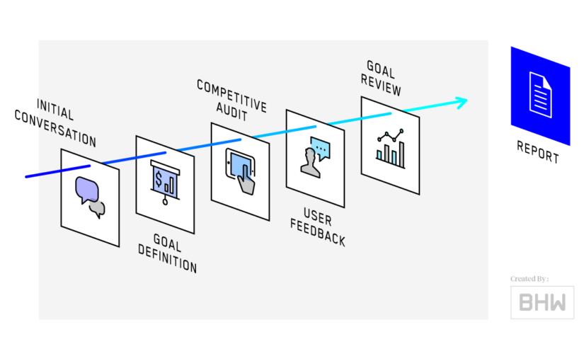 Quy trình phát triển một ứng dụng mobile theo mô hình Lean
